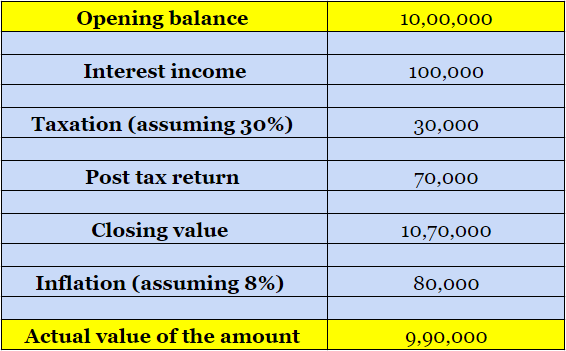 financial_planning_inflation