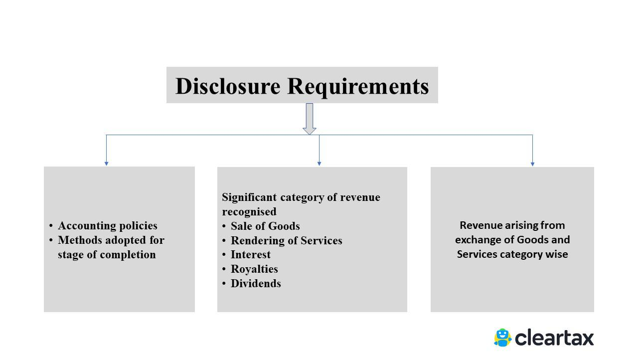 IND AS 18 Revenue Recognition - disclosure requirements