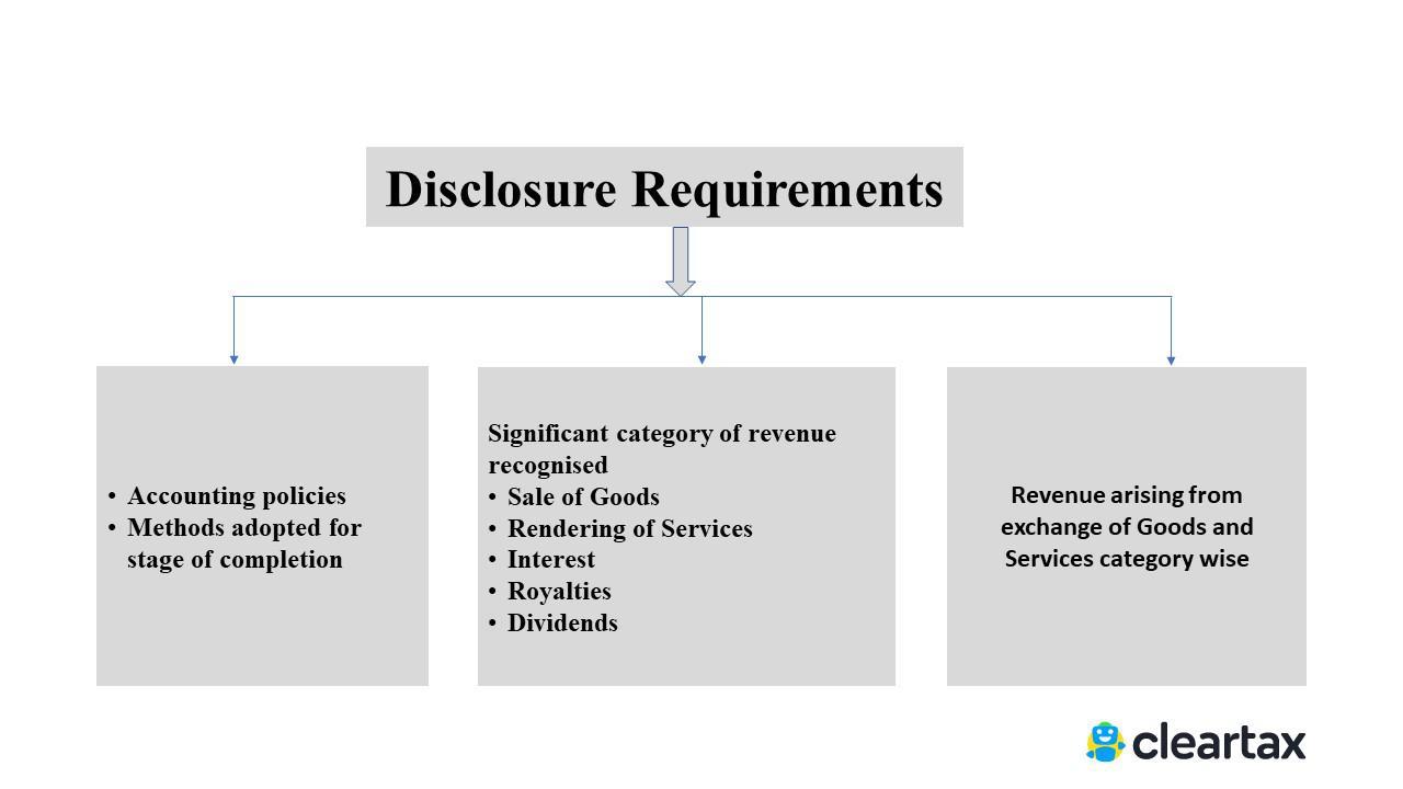 IND AS 18 Revenue Recognition - disclosure requirements