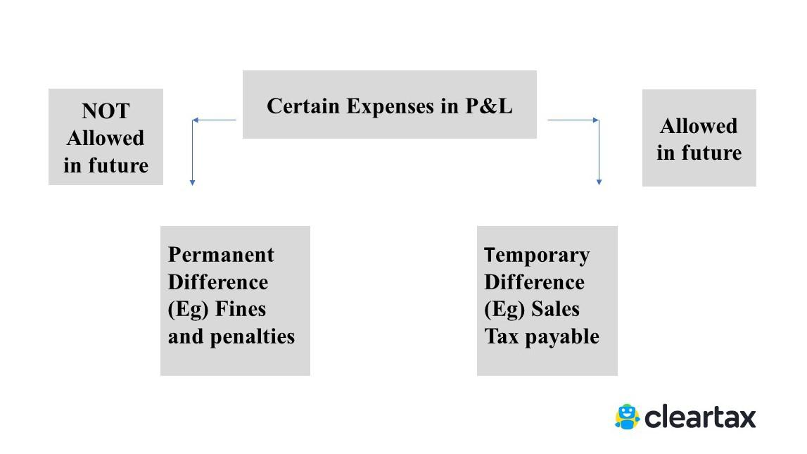 All about Deferred Tax Liability or Deferred Tax Asset & its