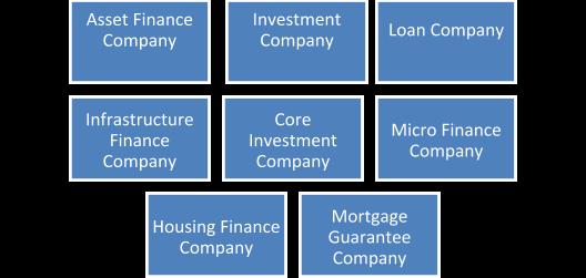 NBFC: Non Banking Financial Corporations