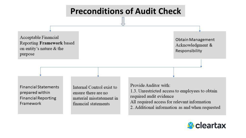 Standard on Auditing 210