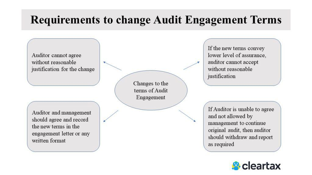 Requirements to change Audit Engagement Terms