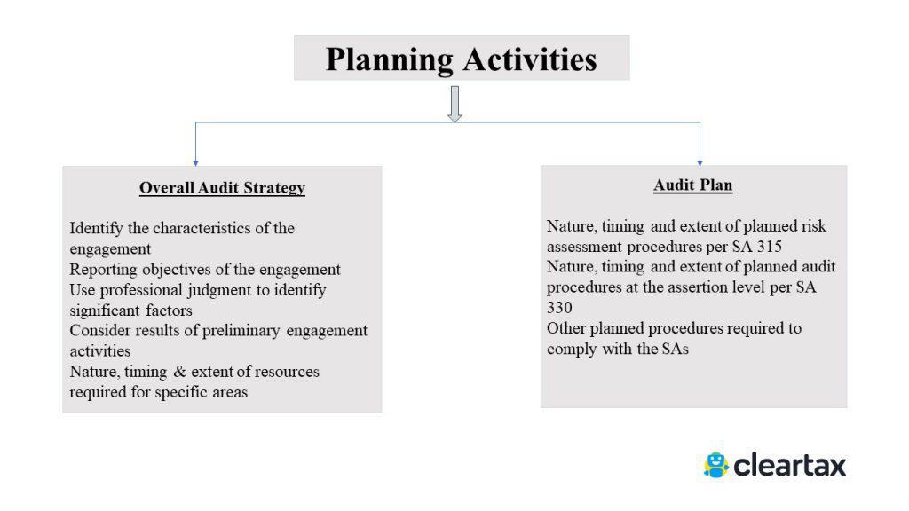 SA 300 - planning activities