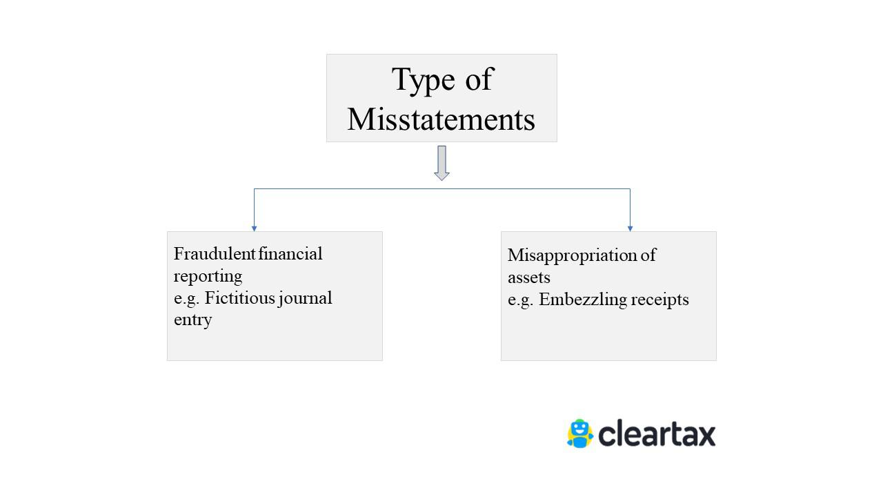 The Auditor's Responsibility - Type of misstatements