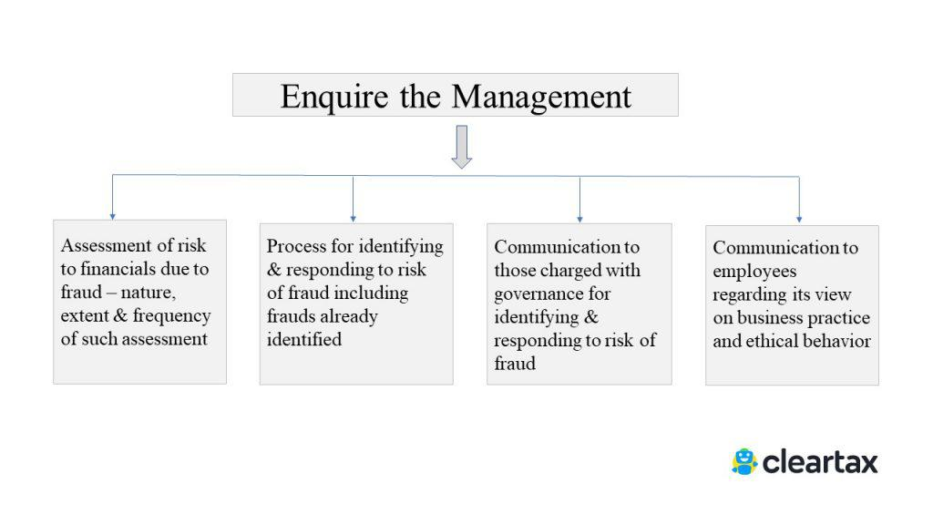 Risk Assessment Procedures SA 240