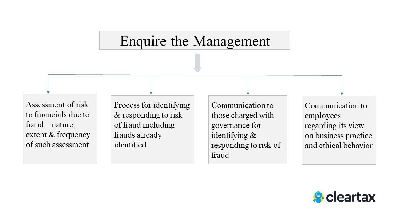 risk assessment procedures - enquire the management