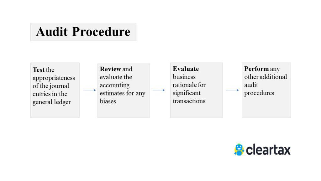 Audit Procedure SA 240