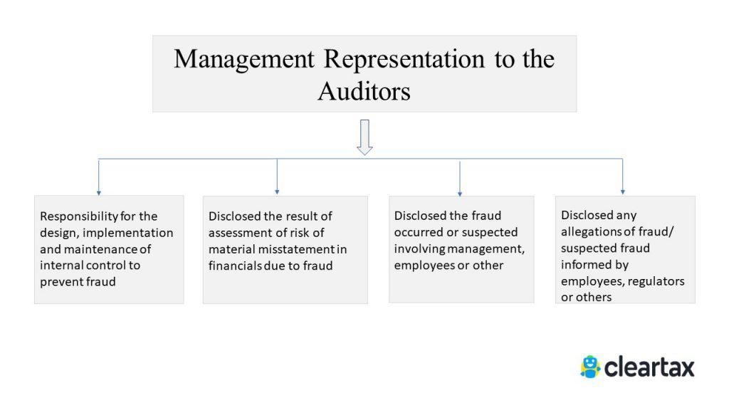 management representation SA 240