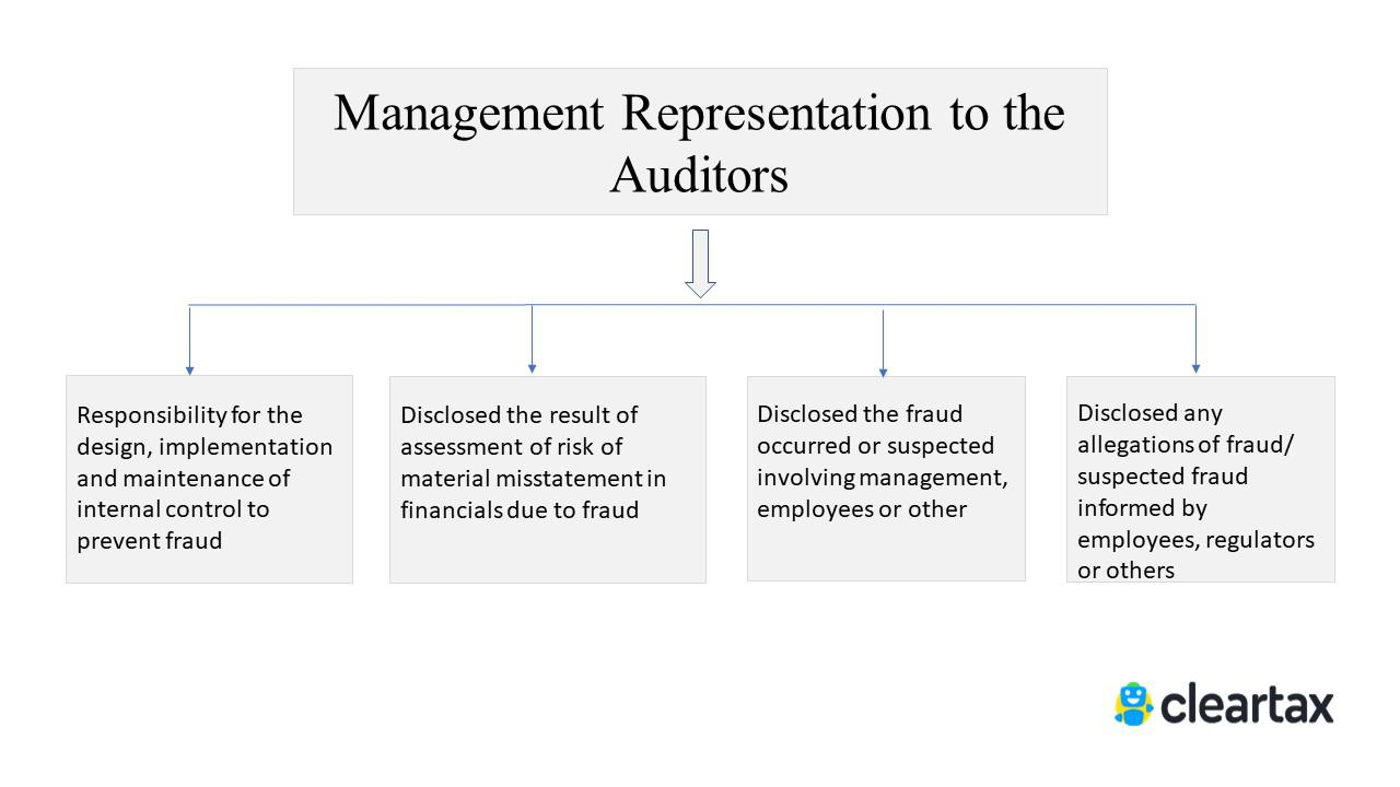 management representation to the auditors