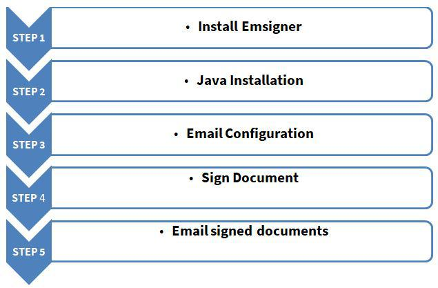 How to Use a Digital Signature Certificate For Signing a