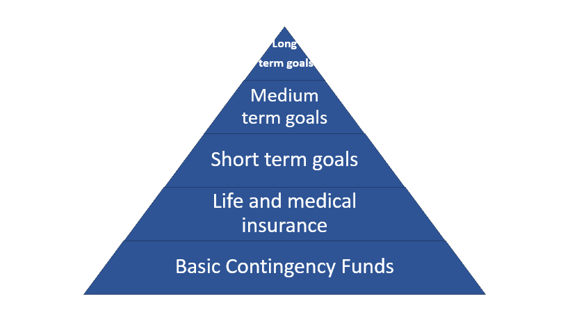 Hierarchy of investment needs