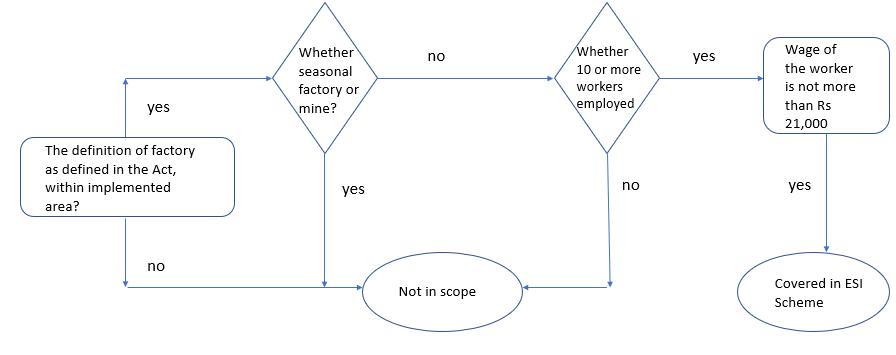 ESIC Scheme applicability