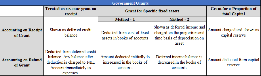 AS 12, Governments Grants