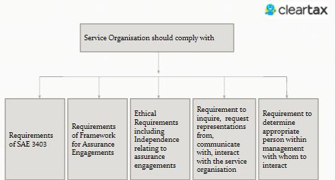 Service organisation