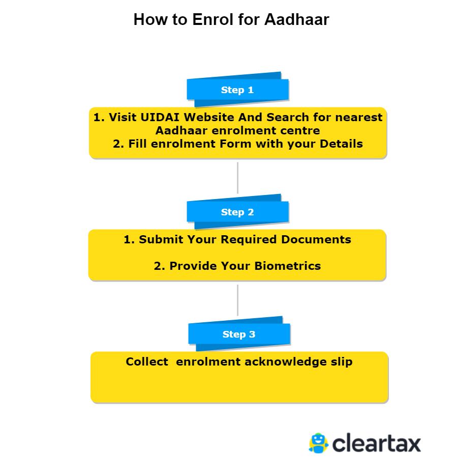 How to Enrol for Aadhaar