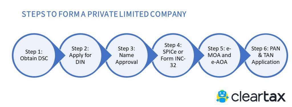 Steps to register for Private Limited Company