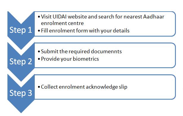 aadhaar enrolment steps