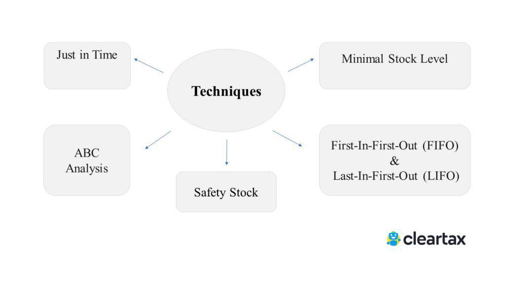 Inventory Management - techniques