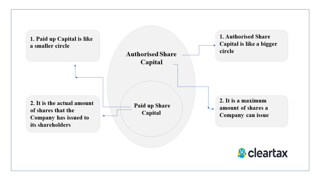 Authorised Share Capital vs Paid up share capital