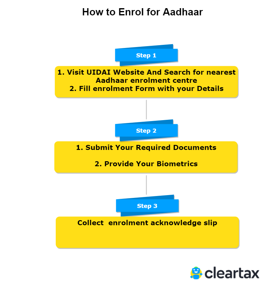 How to Enrol for Aadhaar