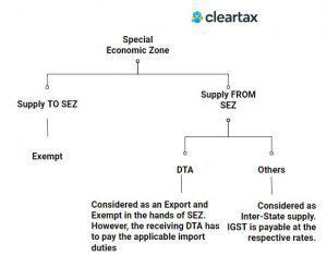 SEZ Tax