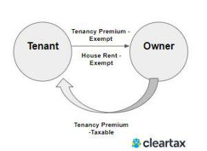 Tenancy rights-1