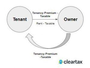Tenancy rights-2