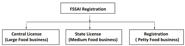 FSSAI Registration Process - Documents Required, Benefits, Penalty