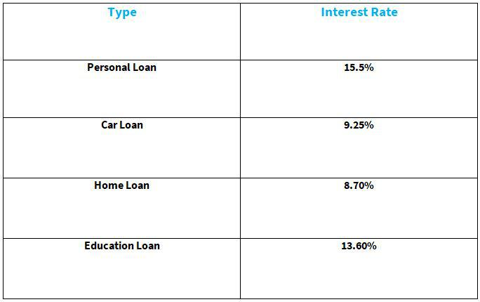 Axis Loan