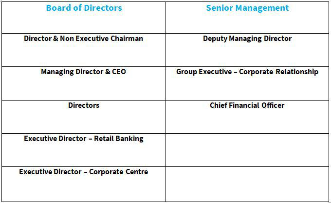 Axis Bank structure