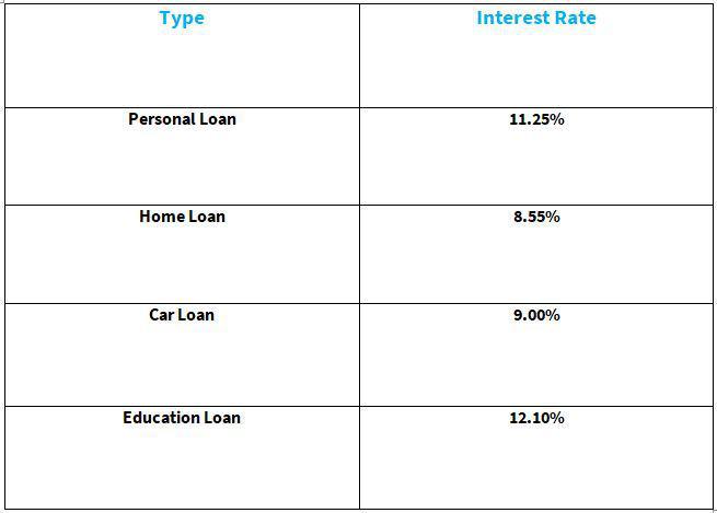 HDFC Loan