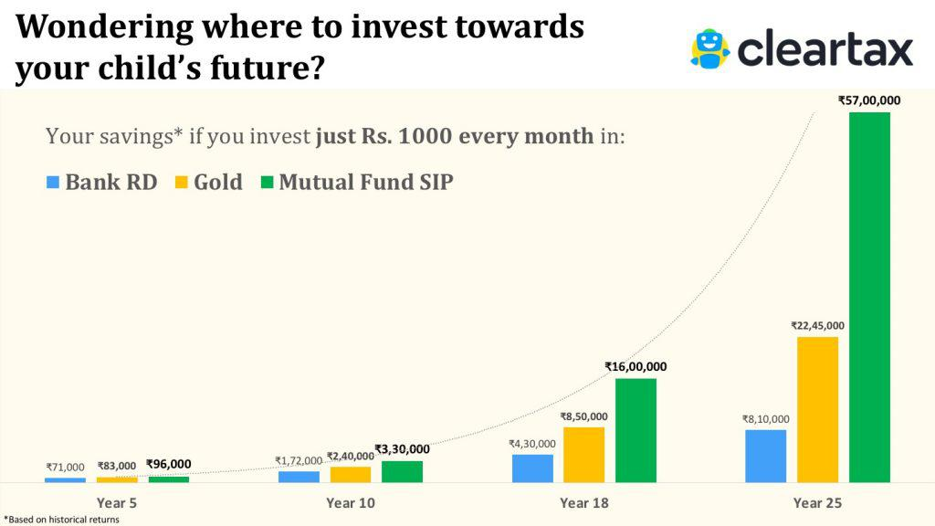 Best sip plans 2018 top sip mutual funds to invest for Best sip plans