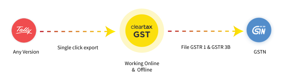 Tally ERP 9 Solutions Integration with ClearTax GST