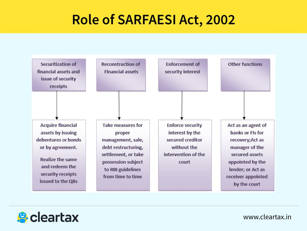 Role of SARFAESI Act 2002