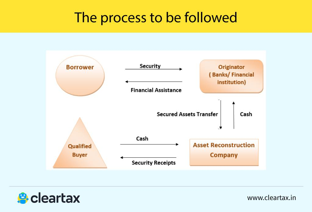 SARFAESI ACT, 2002- Applicability, Objectives, Process