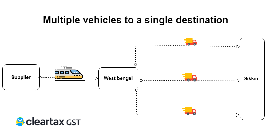 Multiple vehicles to a single destination