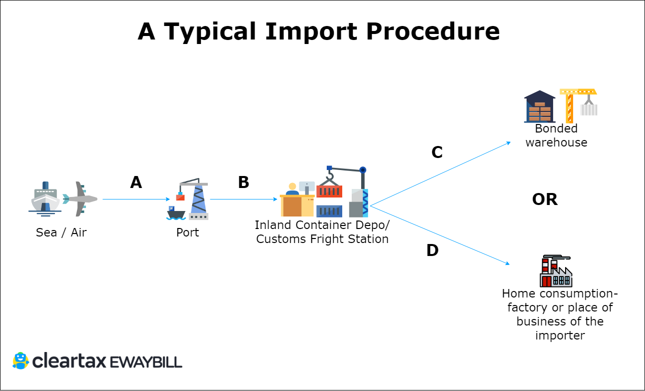 E-Way Bill for Imports & Exports - Know When & How to Generate