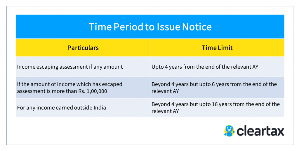 Time Period to Issue Notice