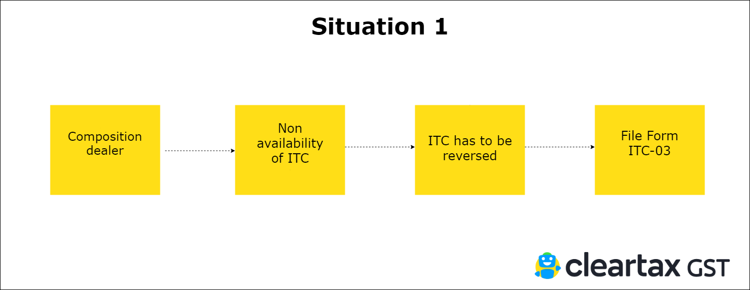 What are the prerequisites to file ITC 03?