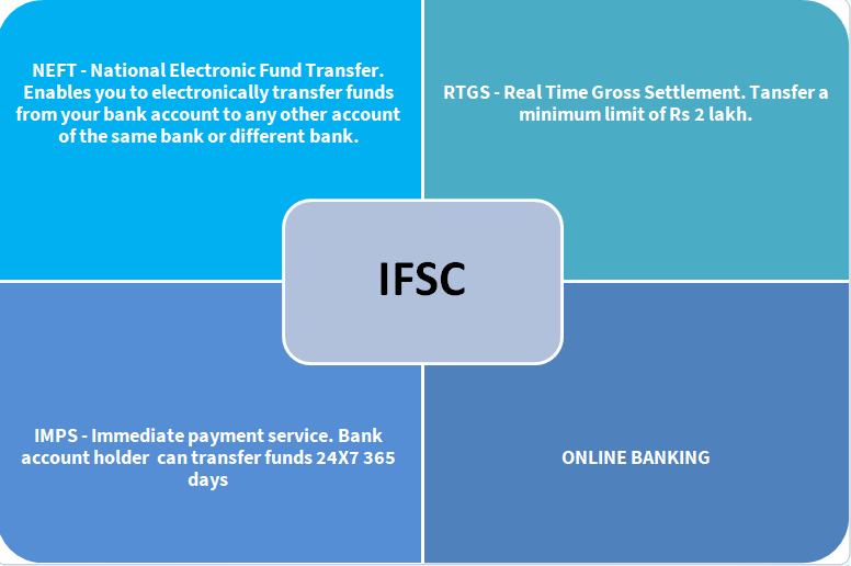 how to find micr code of icici bank account