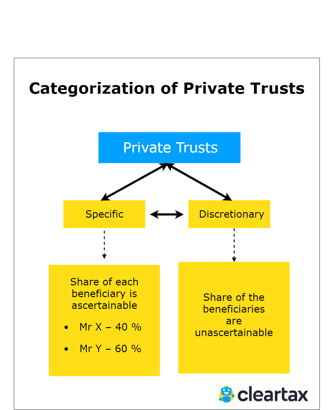 Categorization of Private Trusts