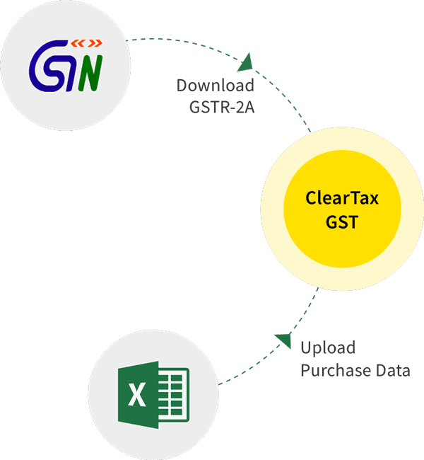 Gst Rates Hsn Codes Gst Tax Rate Sac Codes In India For 2019