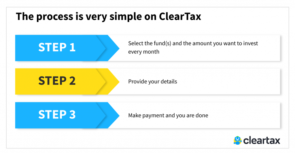 How to invest in Mutual Funds-through Cleartax