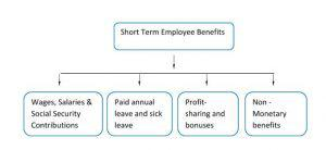 AS 19-Short Term Employee Benefits