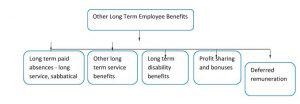 AS 19-Other Long Term Employee Benefits