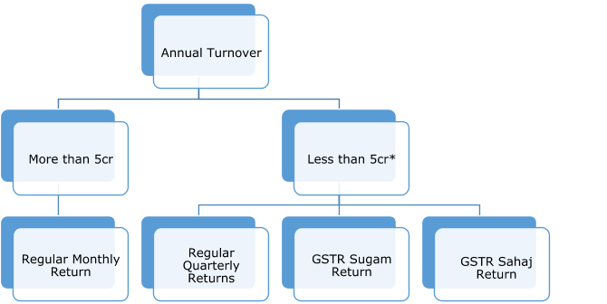 Types of new GST simplified returns