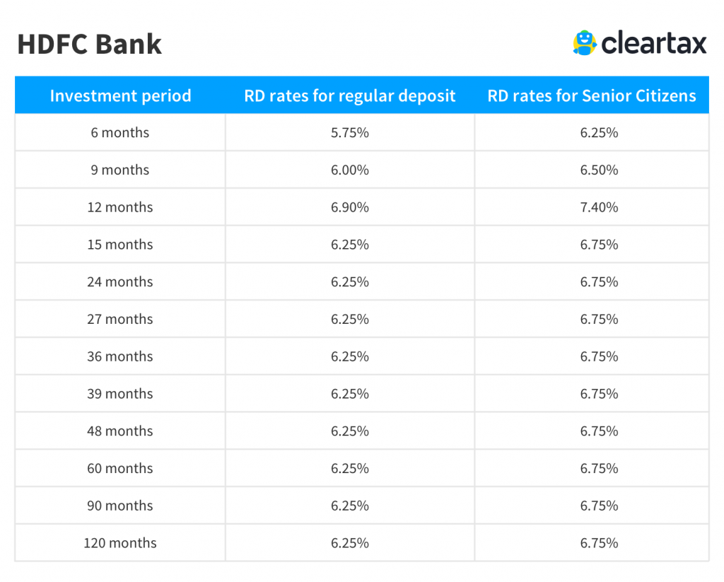 Hdfc Rd Interest Rates 2019 Hdfc Recurring Deposit Rates