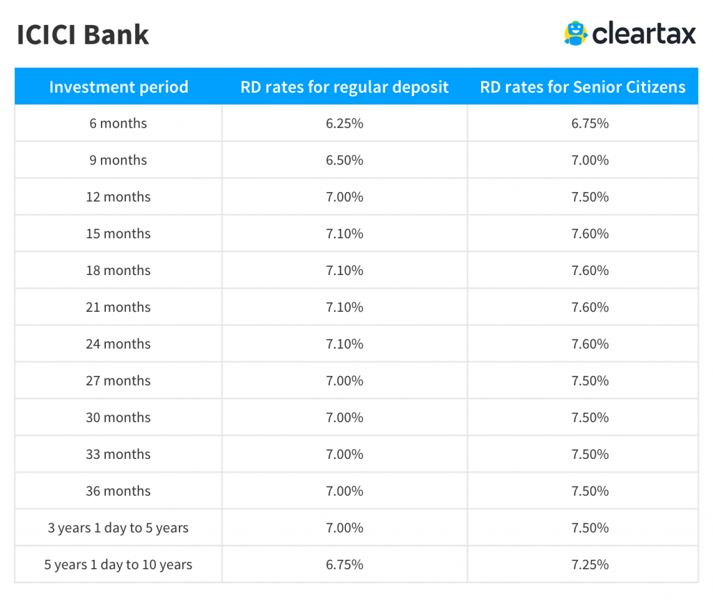 icici bank fd rate calculator