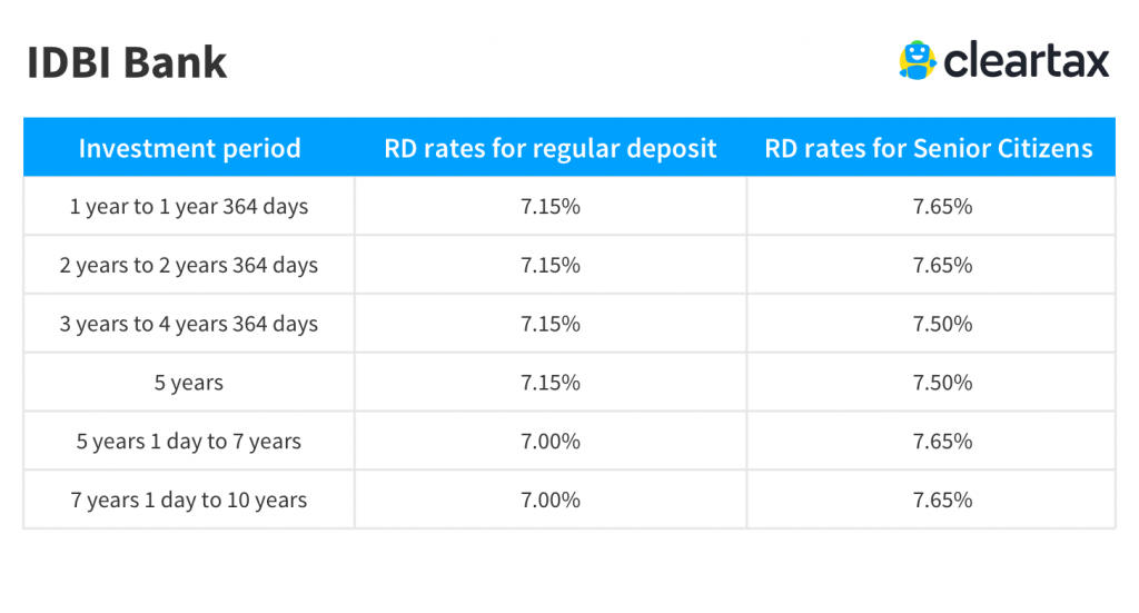 IDBI Bank Recurring Deposit